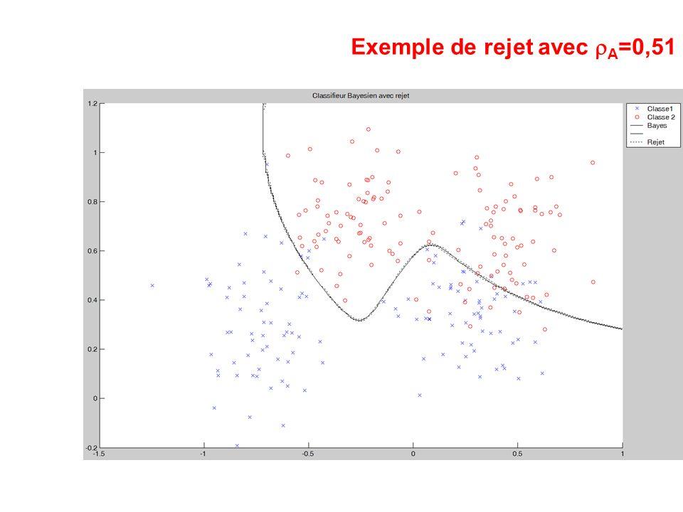 Exemple de rejet avec A =0,51