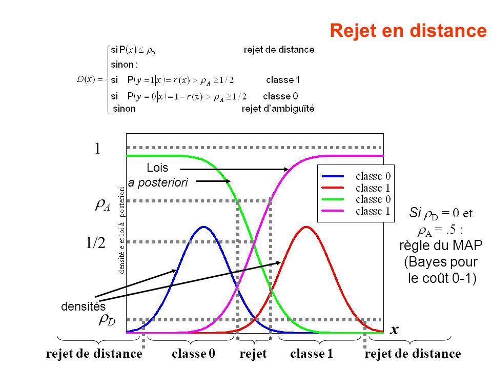 1/2 1 A x rejet de distance classe 0 rejet classe 1 rejet de distance Si D = 0 et A =.5 : règle du MAP (Bayes pour le coût 0-1) D Rejet en distance Lo