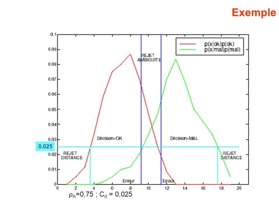 Exemple A =0,75 ; C d = 0,025 0.025