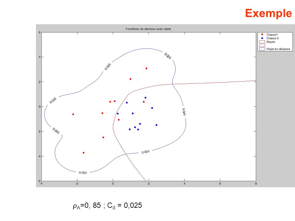 Exemple A =0, 85 ; C d = 0,025