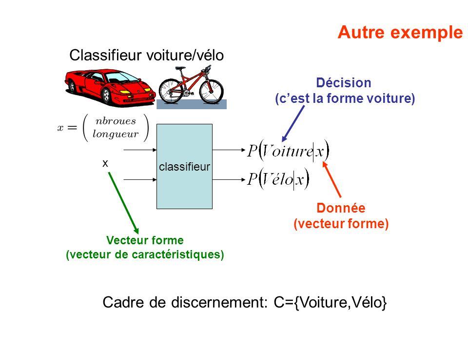 Autre exemple Classifieur voiture/vélo classifieur x Décision (cest la forme voiture) Donnée (vecteur forme) Cadre de discernement: C={Voiture,Vélo} V