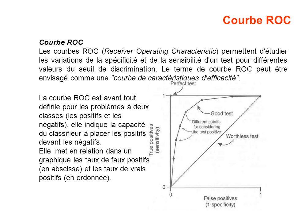 Courbe ROC Les courbes ROC (Receiver Operating Characteristic) permettent d'étudier les variations de la spécificité et de la sensibilité d'un test po