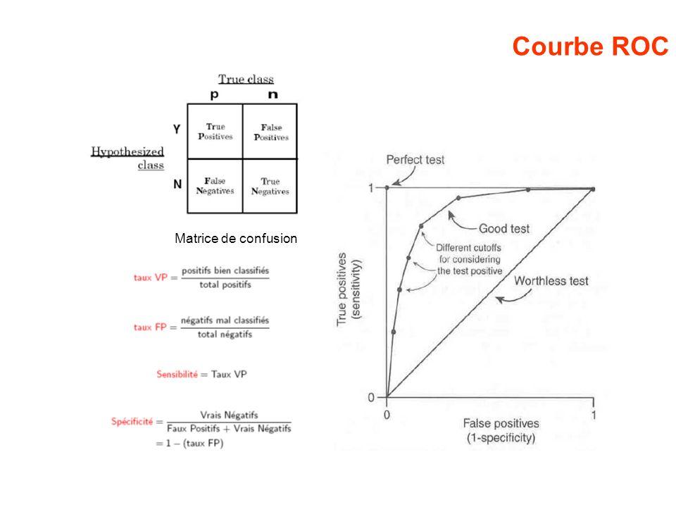 Courbe ROC Matrice de confusion
