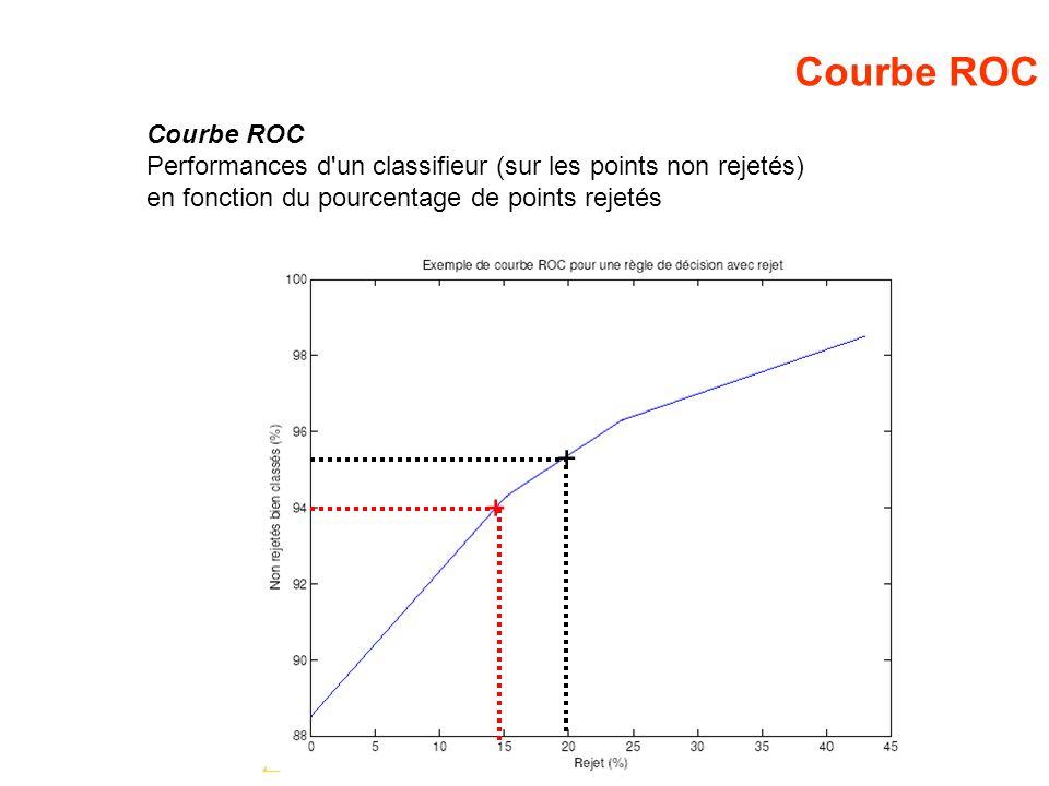 Courbe ROC Performances d'un classifieur (sur les points non rejetés) en fonction du pourcentage de points rejetés + +