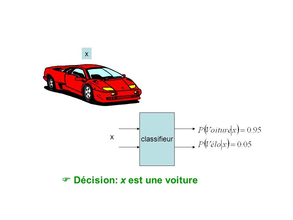 Décision: x est une voiture classifieur x x