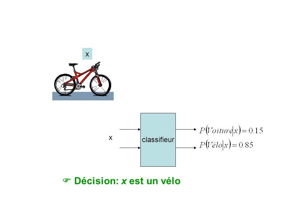 Décision: x est un vélo classifieur x x