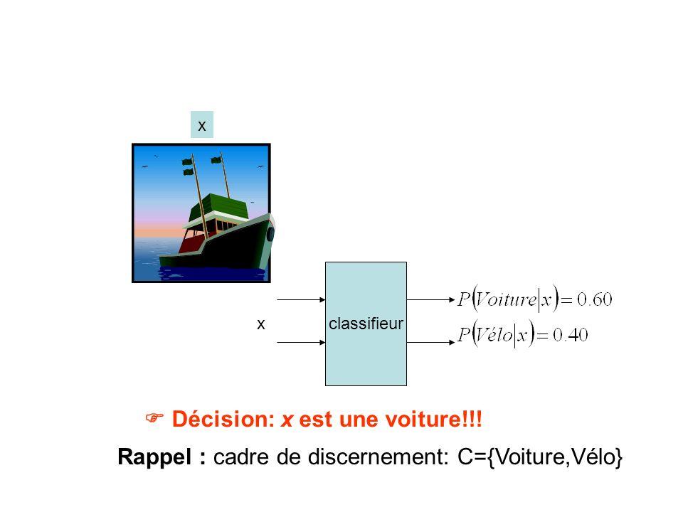 Décision: x est une voiture!!! classifieur x x Rappel : cadre de discernement: C={Voiture,Vélo}