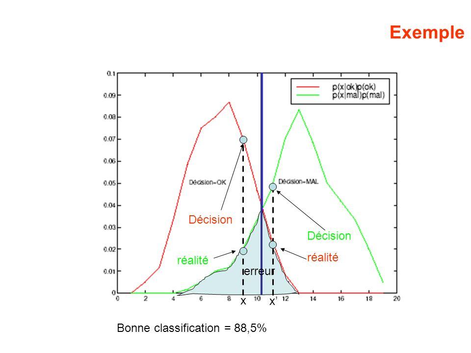 Exemple Bonne classification = 88,5% Décision réalité Décision réalité erreur x x