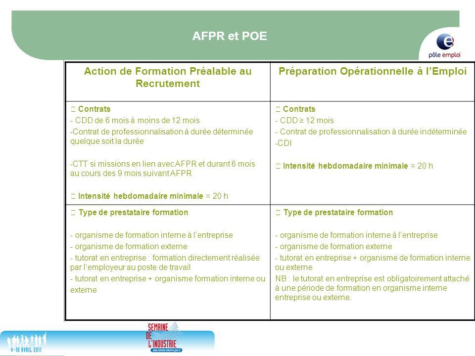 17/05/2014 15 Action de Formation Préalable au Recrutement Préparation Opérationnelle à lEmploi Contrats - CDD de 6 mois à moins de 12 mois -Contrat d