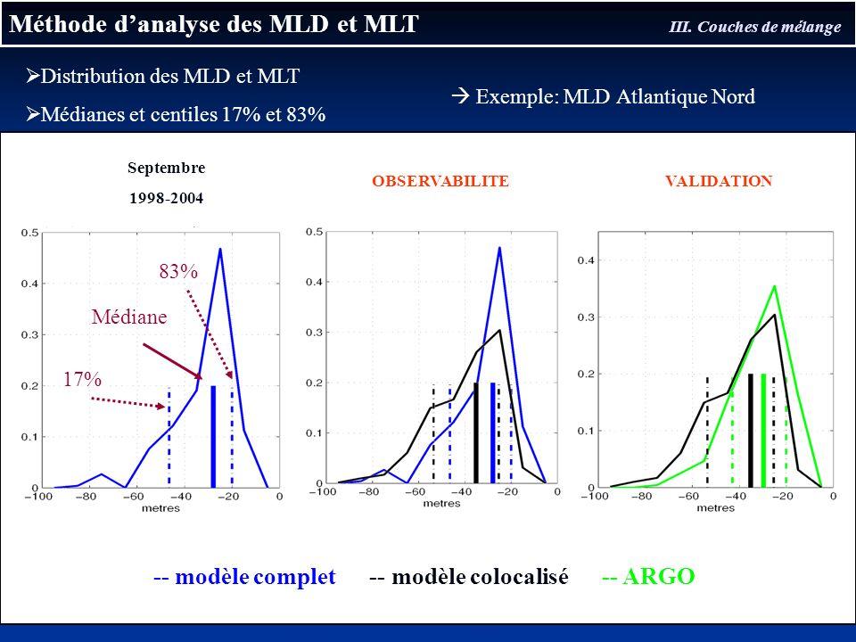 Méthode danalyse des MLD et MLT III. Couches de mélange Distribution des MLD et MLT Médianes et centiles 17% et 83% Exemple: MLD Atlantique Nord -- mo