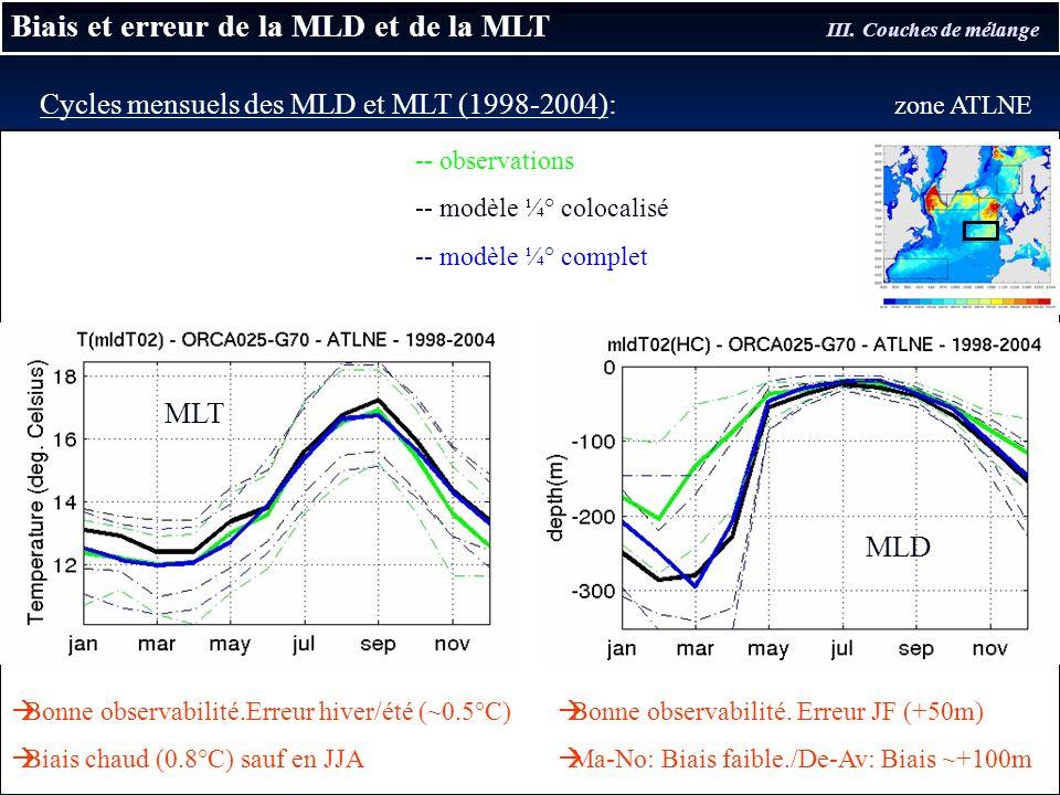 Biais et erreur de la MLD et de la MLT III. Couches de mélange -- observations -- modèle ¼° colocalisé -- modèle ¼° complet Cycles mensuels des MLD et