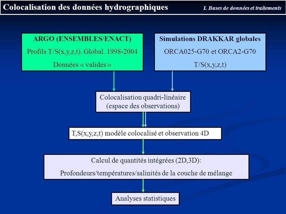Colocalisation des données hydrographiques I. Bases de données et traitements ARGO (ENSEMBLES/ENACT) Profils T/S(x,y,z,t). Global. 1998-2004 Données «