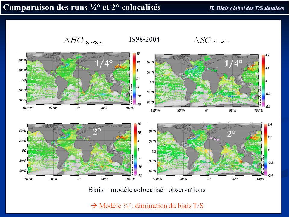 Comparaison des runs ¼° et 2° colocalisés II. Biais global des T/S simulées 2° 1/4° Biais = modèle colocalisé - observations Modèle ¼°: diminution du