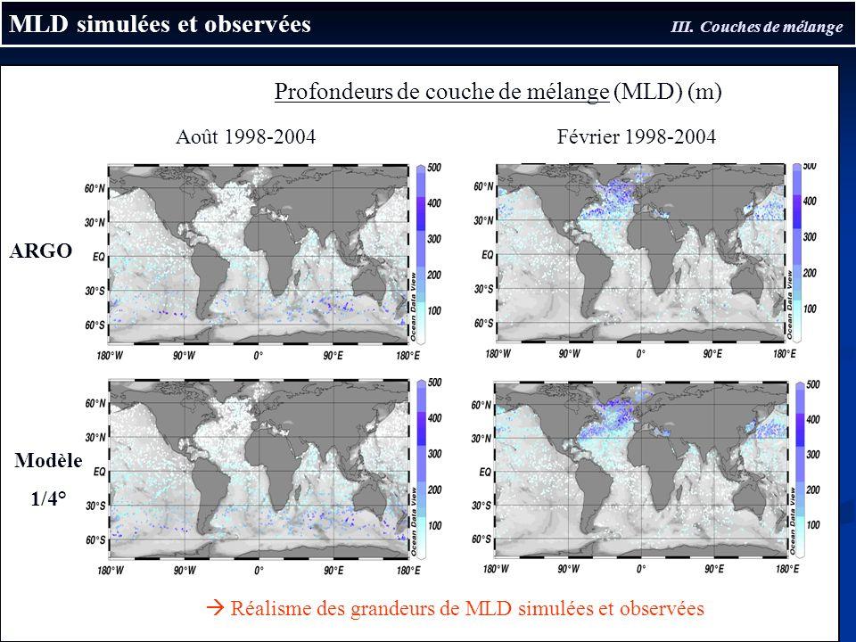 MLD simulées et observées III. Couches de mélange ARGO Août 1998-2004Février 1998-2004 Profondeurs de couche de mélange (MLD) (m) Modèle 1/4° Réalisme