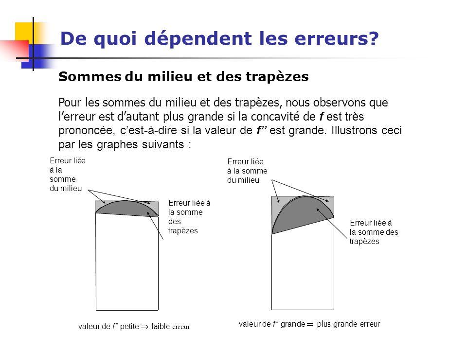 De quoi dépendent les erreurs? Sommes du milieu et des trapèzes Pour les sommes du milieu et des trapèzes, nous observons que lerreur est dautant plus