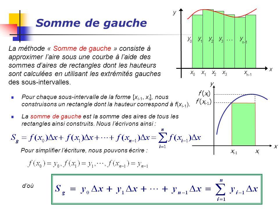 Somme de gauche La méthode « Somme de gauche » consiste à approximer laire sous une courbe à laide des sommes daires de rectangles dont les hauteurs s