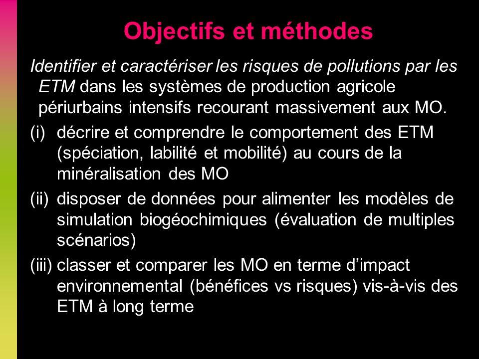 Objectifs et méthodes Identifier et caractériser les risques de pollutions par les ETM dans les systèmes de production agricole périurbains intensifs recourant massivement aux MO.