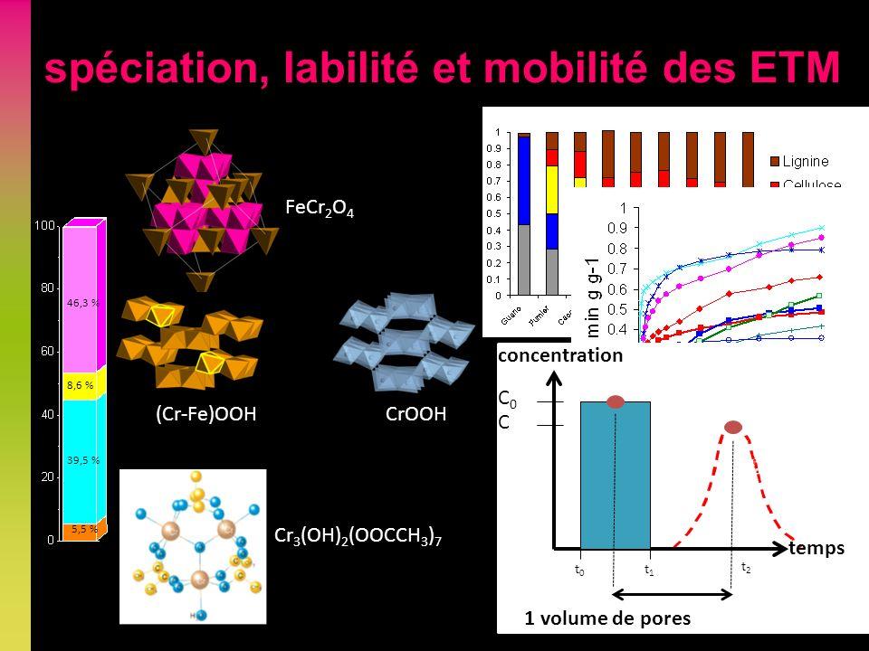 spéciation, labilité et mobilité des ETM 46,3 % 8,6 % 39,5 % 5,5 % FeCr 2 O 4 (Cr-Fe)OOHCrOOH Cr 3 (OH) 2 (OOCCH 3 ) 7 C0C0 temps concentration t0t0 t1t1 1 volume de pores t2t2 C