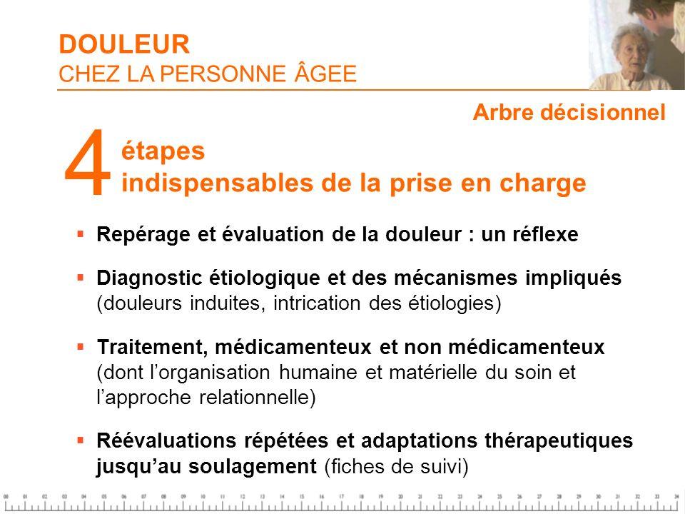 Repérage et évaluation de la douleur : un réflexe Diagnostic étiologique et des mécanismes impliqués (douleurs induites, intrication des étiologies) T