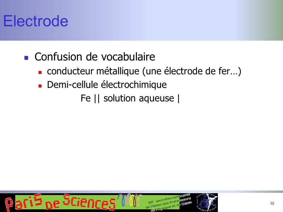 10 Electrode Confusion de vocabulaire conducteur métallique (une électrode de fer…) Demi-cellule électrochimique Fe || solution aqueuse |