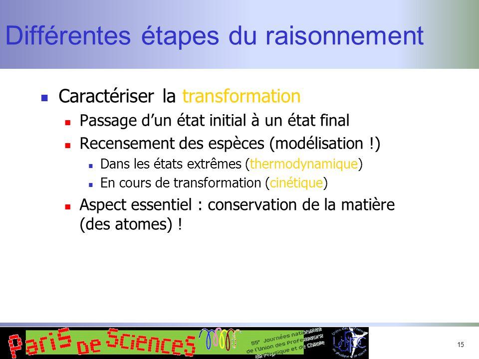 15 Différentes étapes du raisonnement Caractériser la transformation Passage dun état initial à un état final Recensement des espèces (modélisation !)