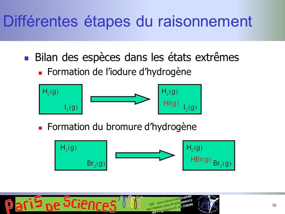 18 Différentes étapes du raisonnement Bilan des espèces dans les états extrêmes Formation de liodure dhydrogène Formation du bromure dhydrogène