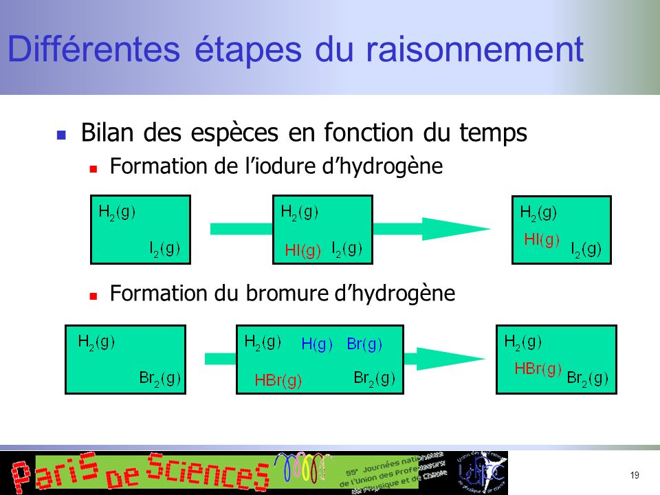 19 Différentes étapes du raisonnement Bilan des espèces en fonction du temps Formation de liodure dhydrogène Formation du bromure dhydrogène