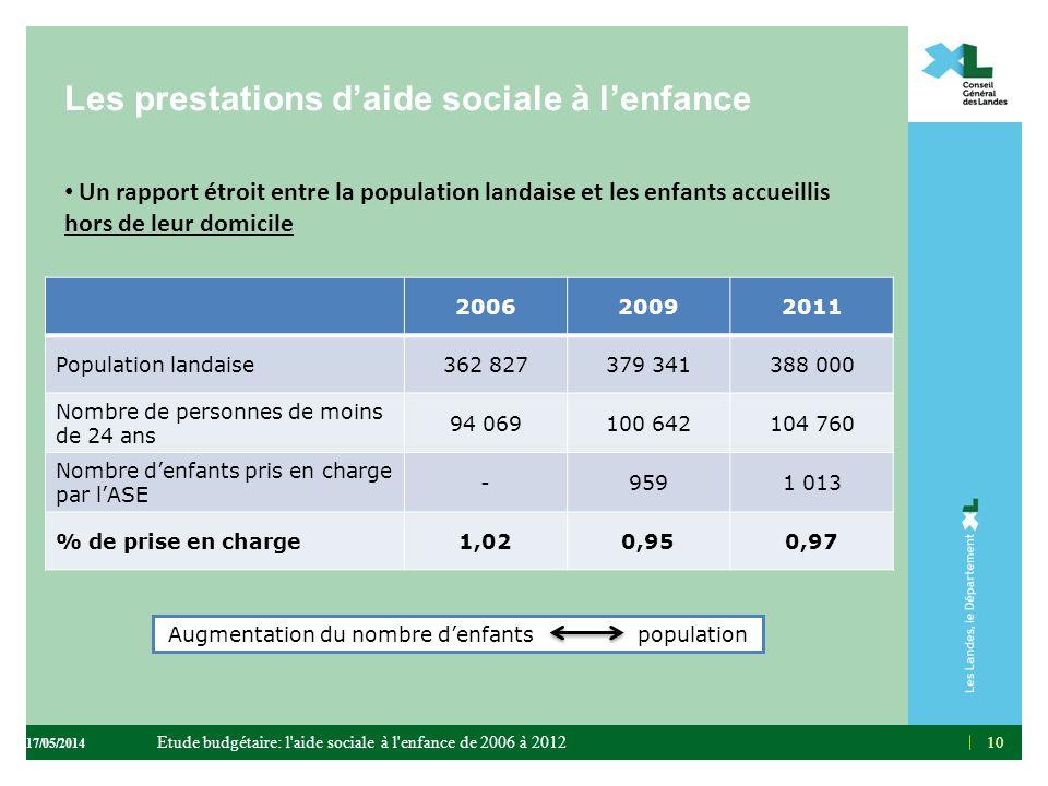 10 Un rapport étroit entre la population landaise et les enfants accueillis hors de leur domicile Les prestations daide sociale à lenfance 20062009201