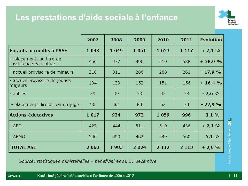 11 Les prestations daide sociale à lenfance 20072008200920102011Evolution Enfants accueillis à l'ASE1 0431 0491 0511 0531 117+ 7,1 % - placements au t