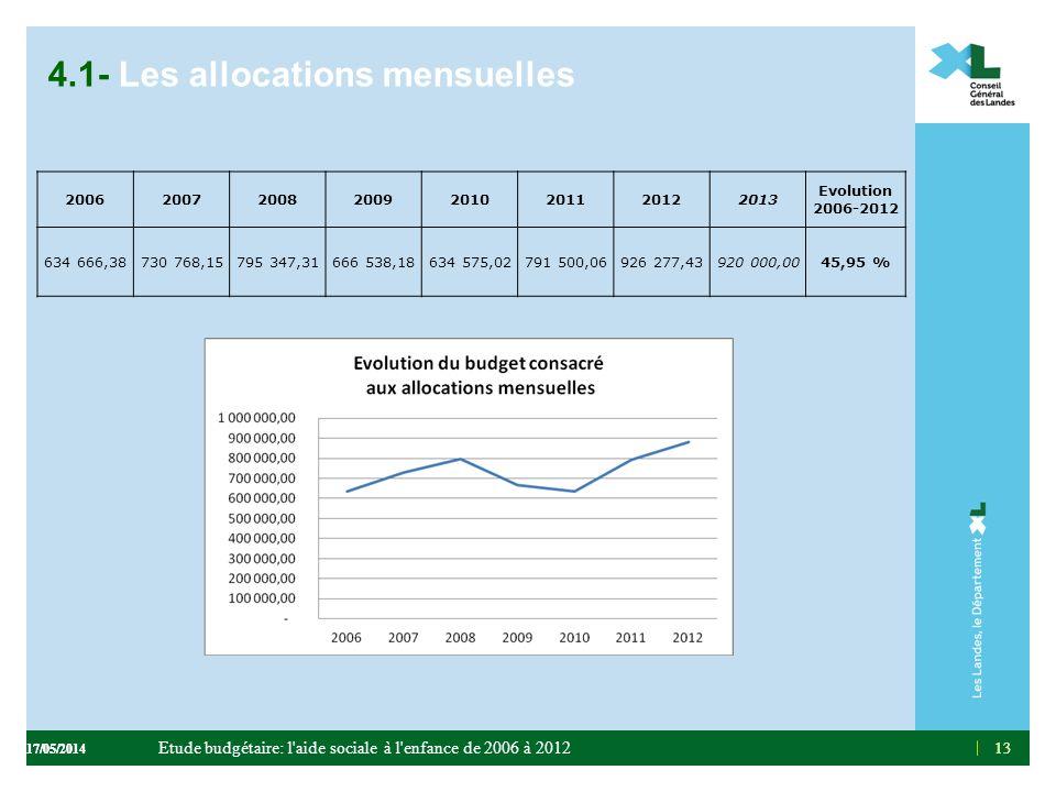 13 4.1- Les allocations mensuelles 13 20062007200820092010201120122013 Evolution 2006-2012 634 666,38730 768,15795 347,31666 538,18634 575,02791 500,0