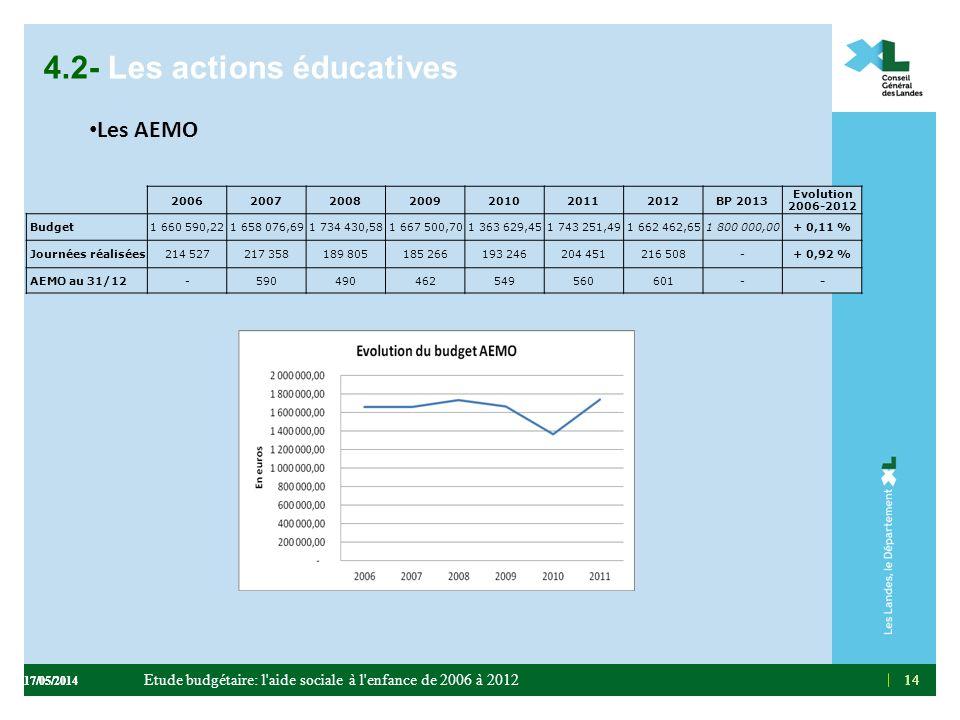 14 4.2- Les actions éducatives Les AEMO 14 2006200720082009201020112012BP 2013 Evolution 2006-2012 Budget1 660 590,221 658 076,691 734 430,581 667 500