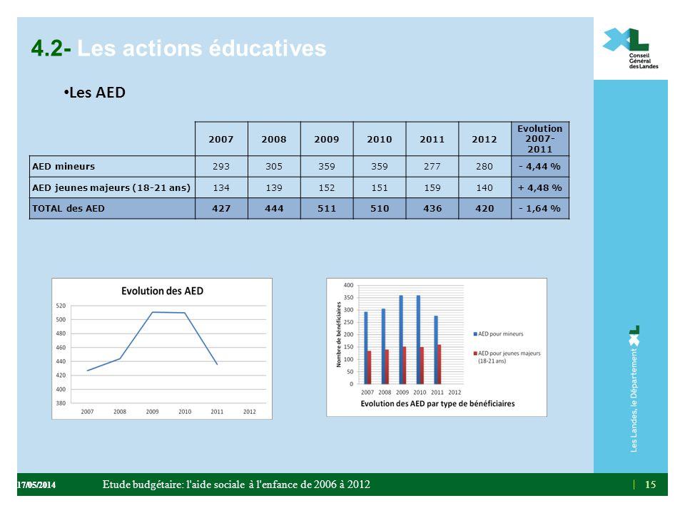 15 4.2- Les actions éducatives Les AED 15 200720082009201020112012 Evolution 2007- 2011 AED mineurs293305359 277280- 4,44 % AED jeunes majeurs (18-21