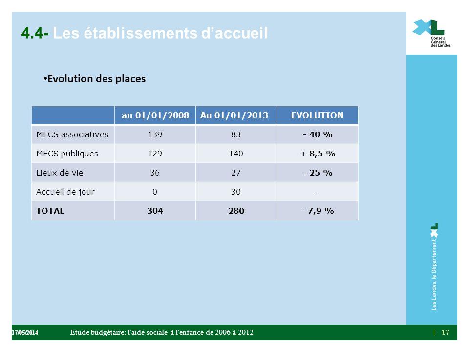 17 4.4- Les établissements daccueil Evolution des places 17 au 01/01/2008Au 01/01/2013EVOLUTION MECS associatives13983- 40 % MECS publiques129140+ 8,5