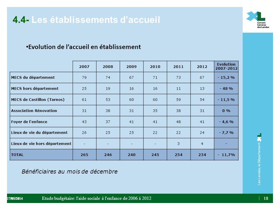 18 4.4- Les établissements daccueil Evolution de laccueil en établissement 18 200720082009201020112012 Evolution 2007-2012 MECS du département79746771