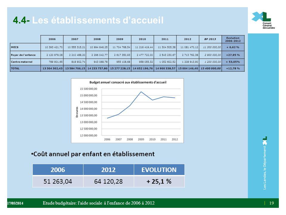 4.4- Les établissements daccueil Coût annuel par enfant en établissement 19 2006200720082009201020112012BP 2013 Evolution 2006-2012 MECS10 393 421,701