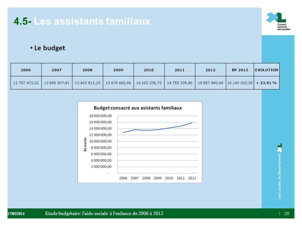4.5- Les assistants familiaux Le budget 20 2006200720082009201020112012BP 2013EVOLUTION 12 797 473,2213 656 907,8113 403 813,2313 679 662,0614 203 236
