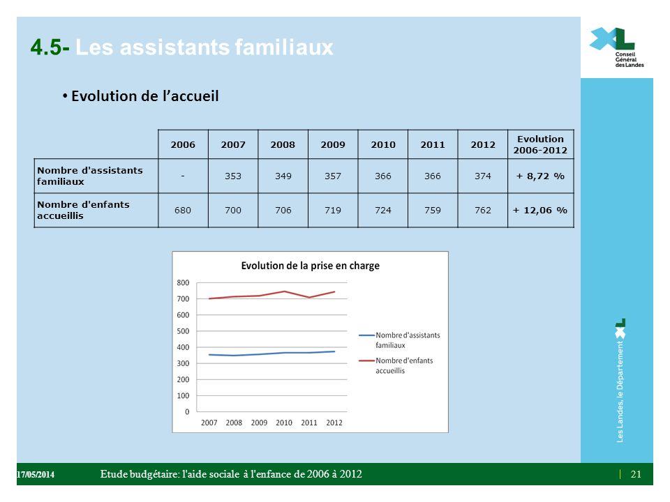 4.5- Les assistants familiaux Evolution de laccueil 21 2006200720082009201020112012 Evolution 2006-2012 Nombre d'assistants familiaux -353349357366 37