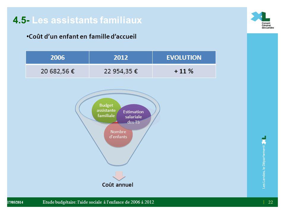 22 4.5- Les assistants familiaux Coût dun enfant en famille daccueil Coût annuel Nombre denfants Budget assistante familiale Estimation salariale des