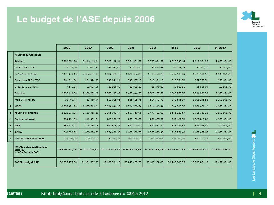 Le budget de lASE depuis 2006 44 2006200720082009201020112012BP 2013 1 Assistants familiaux Salaires7 280 801,267 816 145,248 308 149,518 364 504,378