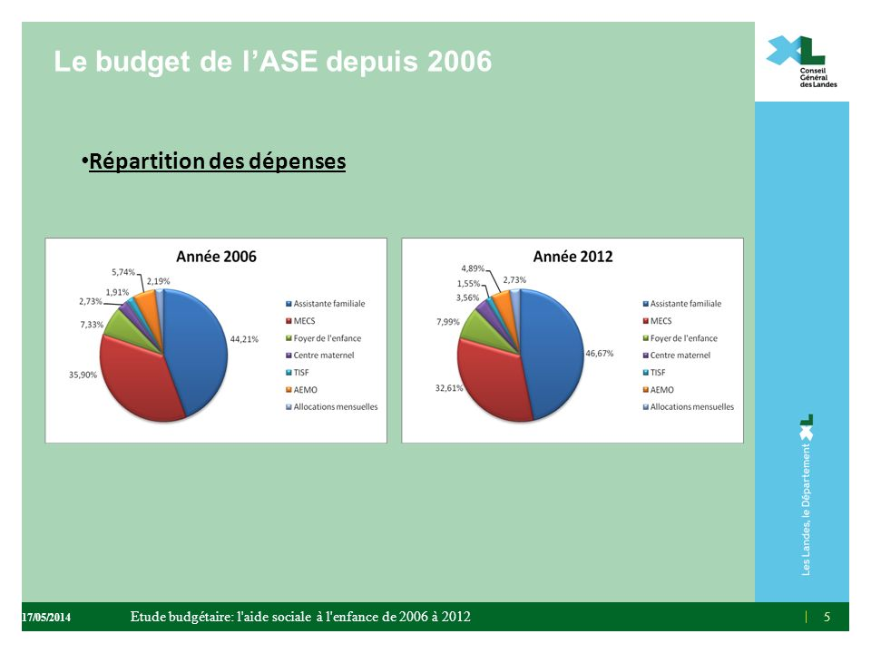 Le budget de lASE depuis 2006 Répartition des dépenses 55 Etude budgétaire: l'aide sociale à l'enfance de 2006 à 2012 17/05/2014