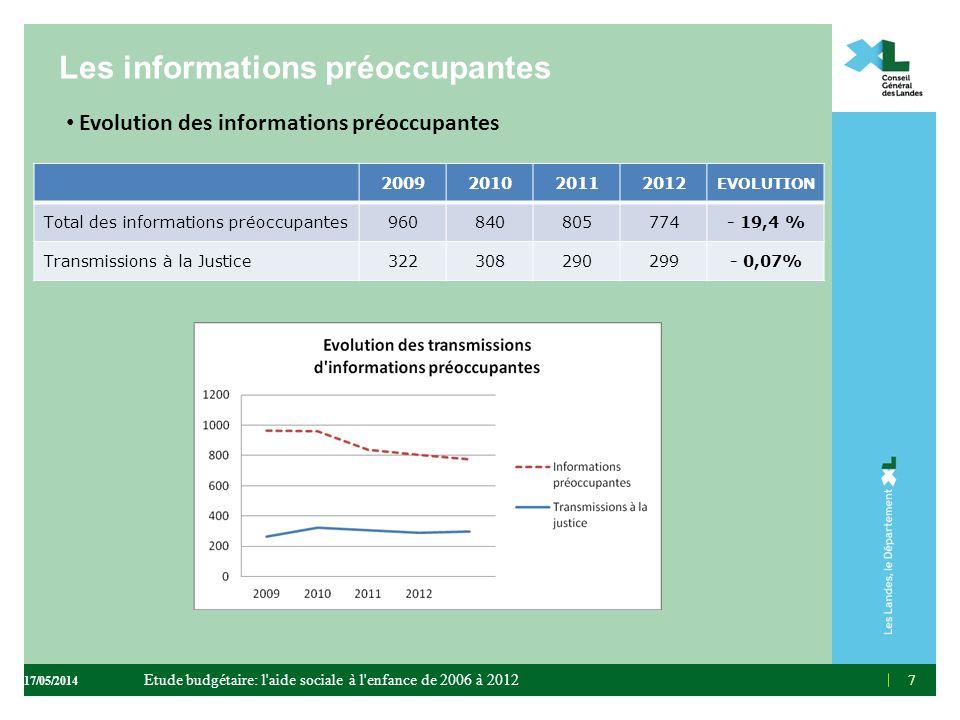 Les informations préoccupantes Evolution des informations préoccupantes 77 2009201020112012 EVOLUTION Total des informations préoccupantes960840805774