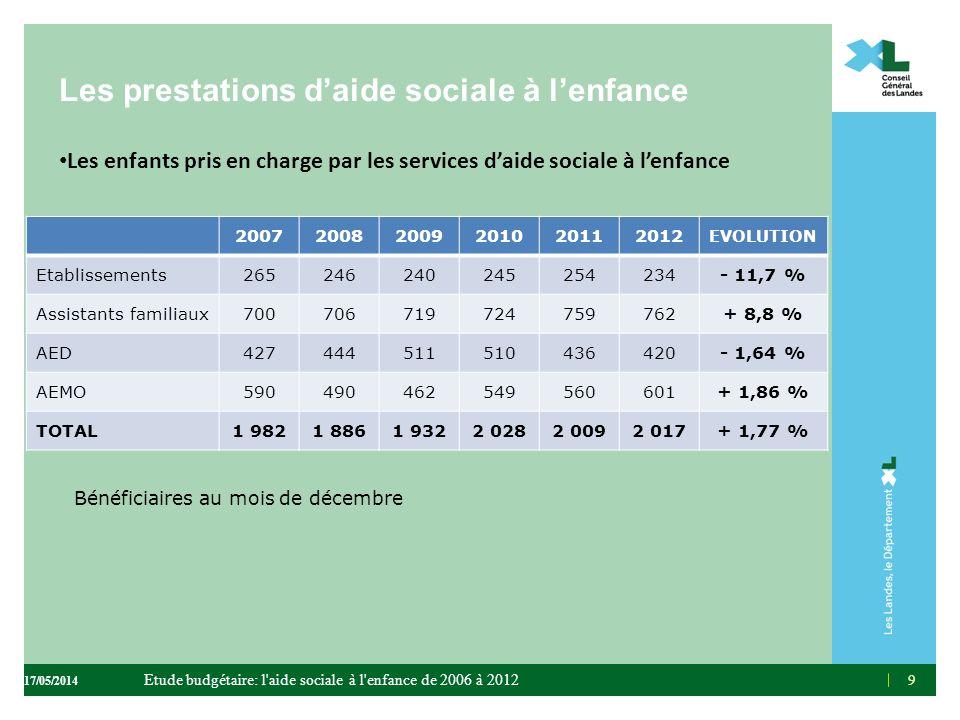 9 Les prestations daide sociale à lenfance Les enfants pris en charge par les services daide sociale à lenfance 9 200720082009201020112012 EVOLUTION E
