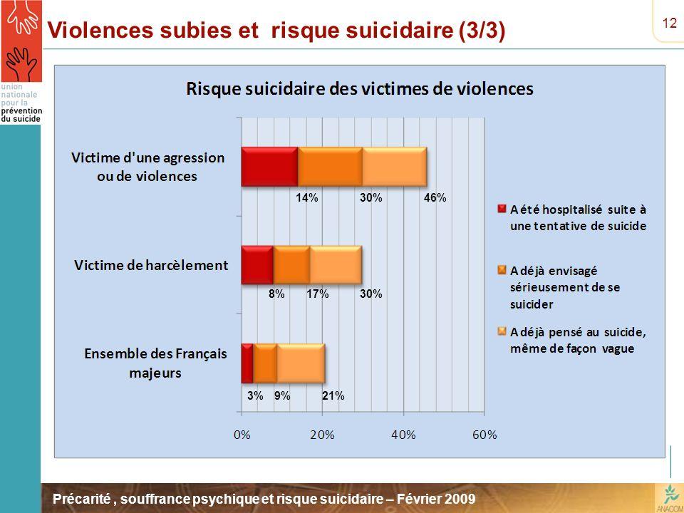 Précarité, souffrance psychique et risque suicidaire – Février 2009 12 Violences subies et risque suicidaire (3/3) 3%9%21% 8%17%30% 14%30%46%