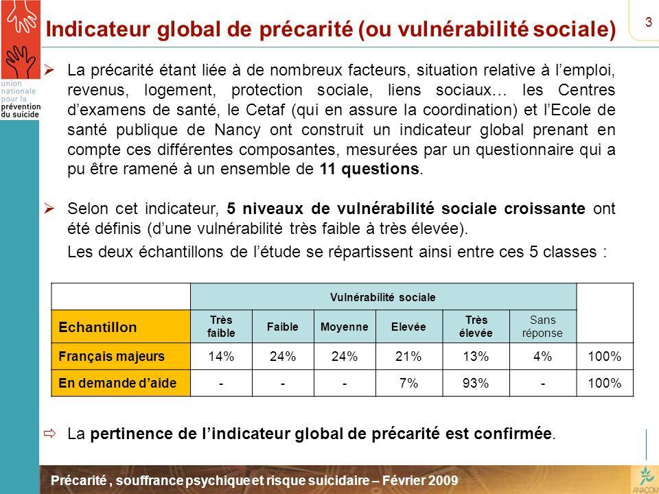 Précarité, souffrance psychique et risque suicidaire – Février 2009 3 Indicateur global de précarité (ou vulnérabilité sociale) La précarité étant lié