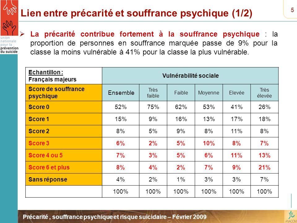 Précarité, souffrance psychique et risque suicidaire – Février 2009 Lien entre précarité et souffrance psychique (1/2) La précarité contribue fortemen