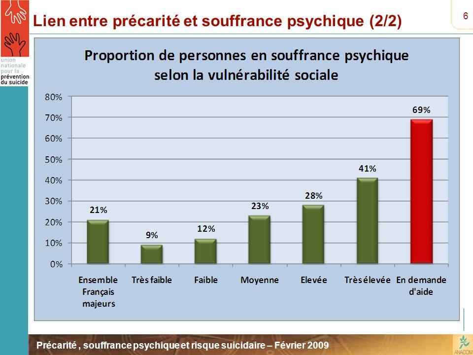 Précarité, souffrance psychique et risque suicidaire – Février 2009 Lien entre précarité et souffrance psychique (2/2) 6