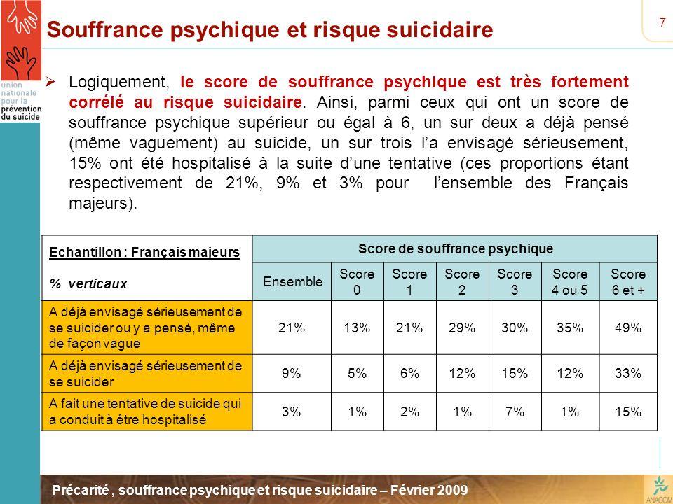 Précarité, souffrance psychique et risque suicidaire – Février 2009 Souffrance psychique et risque suicidaire Logiquement, le score de souffrance psyc