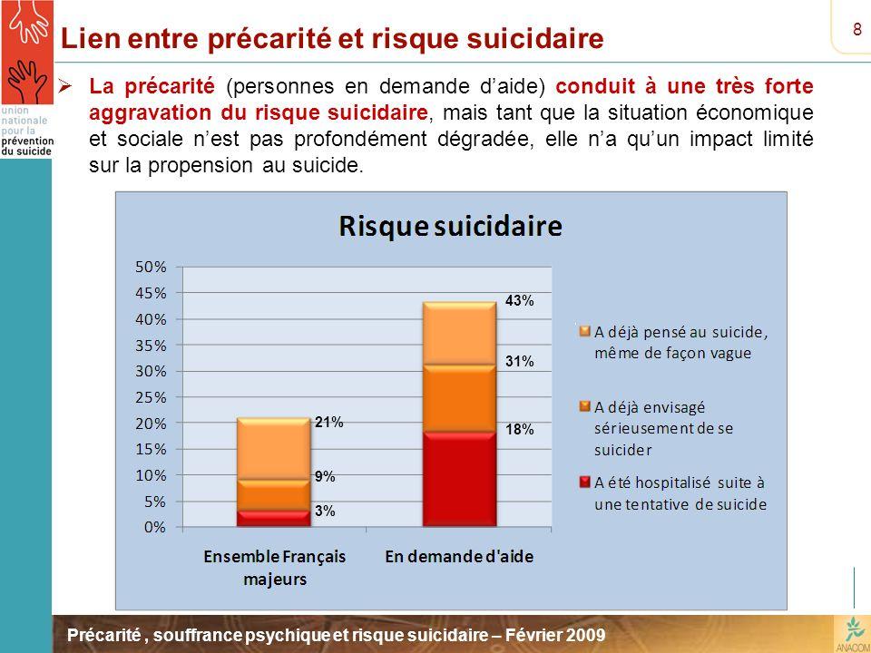Précarité, souffrance psychique et risque suicidaire – Février 2009 Lien entre précarité et risque suicidaire La précarité (personnes en demande daide