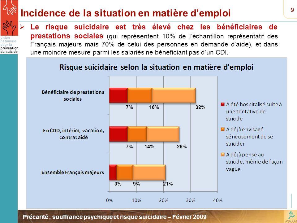 Précarité, souffrance psychique et risque suicidaire – Février 2009 Incidence de la situation en matière demploi Le risque suicidaire est très élevé c