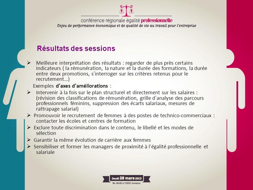 Résultats des sessions Meilleure interprétation des résultats : regarder de plus près certains indicateurs ( la rémunération, la nature et la durée de